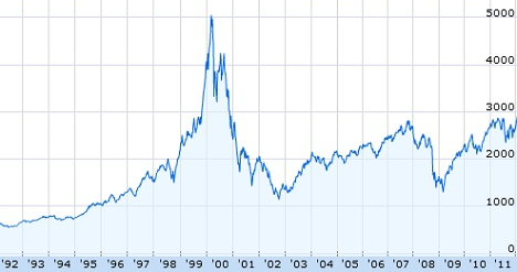 NASDAQ  Past 20 Years