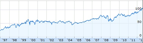 Colgate Palmolive (CL) from 1997 to 2012